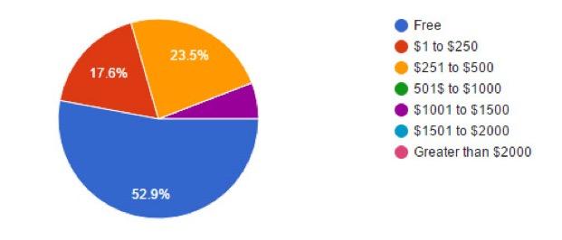 Participantfees
